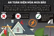 Tuyệt chiêu bảo vệ thiết bị điện trong nhà vào mùa mưa
